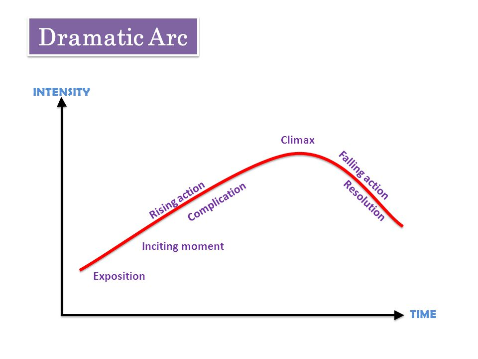Dramatic Arc INTENSITY Climax Inciting moment Exposition Rising action Complication Falling action Resolution TIME