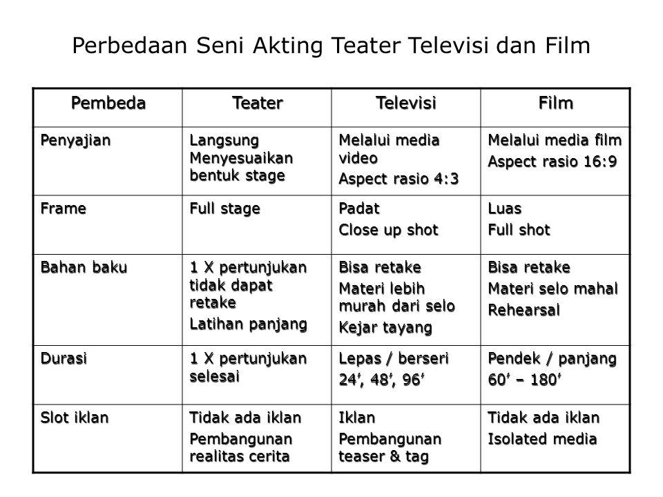 Perbedaan Seni Akting Teater Televisi dan Film PembedaTeaterTelevisiFilm Penyajian Langsung Menyesuaikan bentuk stage Melalui media video Aspect rasio