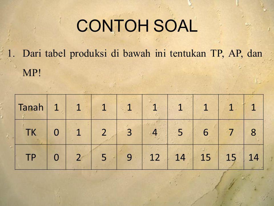 CONTOH SOAL Tanah111111111 TK012345678 TP0259121415 14 1.Dari tabel produksi di bawah ini tentukan TP, AP, dan MP!