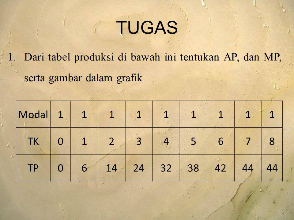 TUGAS Modal111111111 TK012345678 TP06142432384244 1.Dari tabel produksi di bawah ini tentukan AP, dan MP, serta gambar dalam grafik