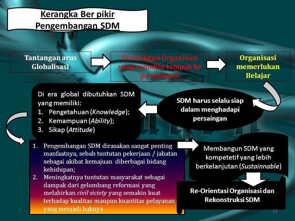 10 Pengertian Pengembangan SDM 1.Pengembangan SDM merupakan kegiatan yang harus dilaksanakan organisasi, agar pengetahuan (knowledge), kemampuan (abil
