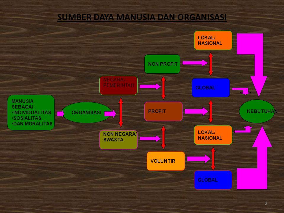 Allah Sumber Ilmu Yang Maha Luas dan tak terbatas Ilmu Ilmu Formal 1)Logika; 2)Matematika; 3)Teori Sistem.