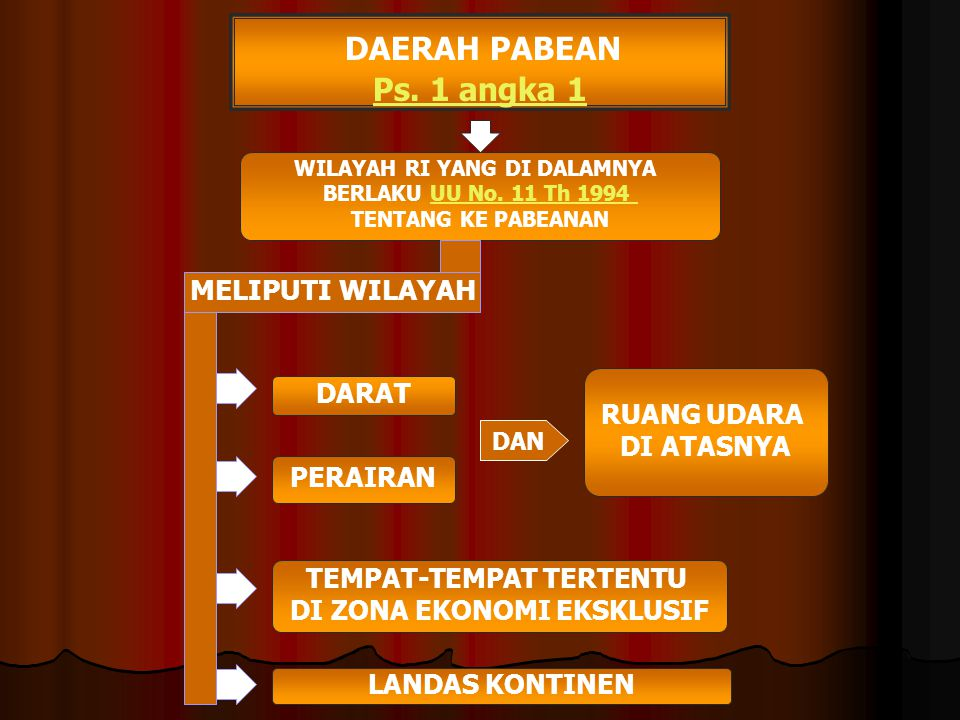 DAERAH PABEAN Ps.1 angka 1 WILAYAH RI YANG DI DALAMNYA BERLAKU UU No.