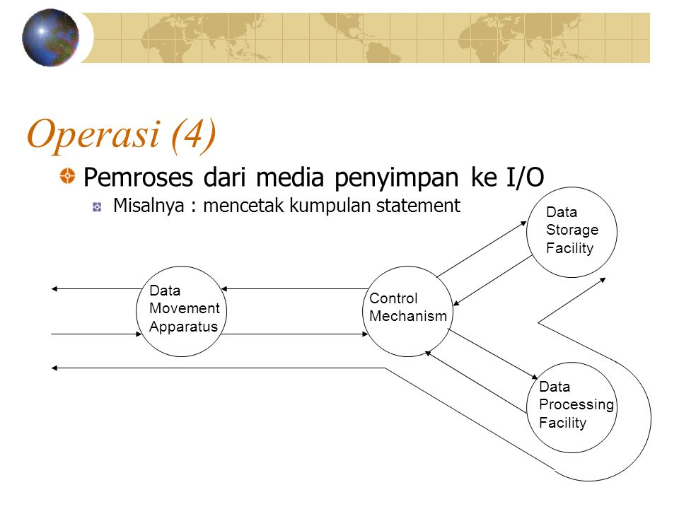 Operasi (4) Pemroses dari media penyimpan ke I/O Misalnya : mencetak kumpulan statement Data Movement Apparatus Control Mechanism Data Storage Facility Data Processing Facility