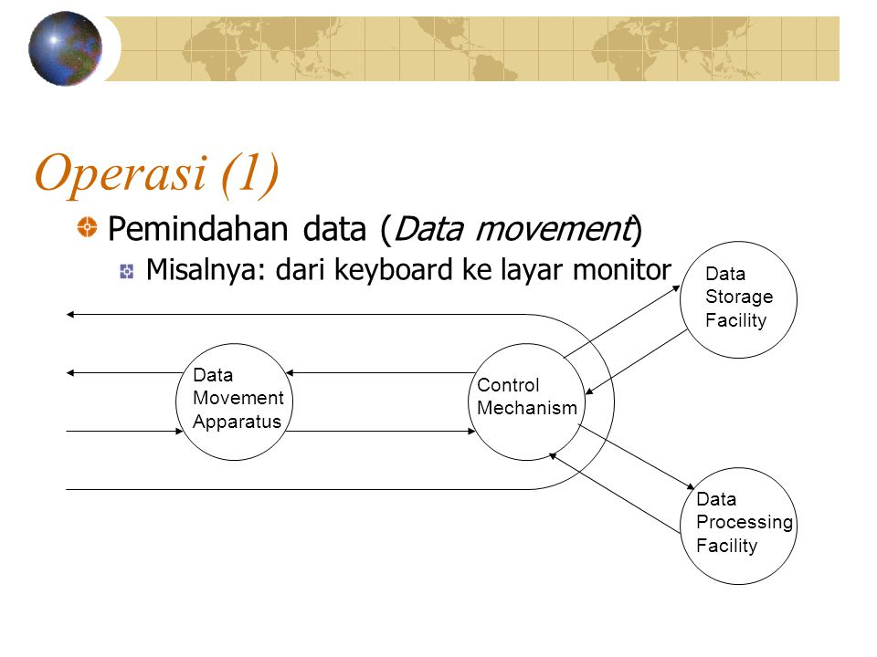 Operasi (1) Pemindahan data (Data movement) Misalnya: dari keyboard ke layar monitor Data Movement Apparatus Control Mechanism Data Storage Facility Data Processing Facility