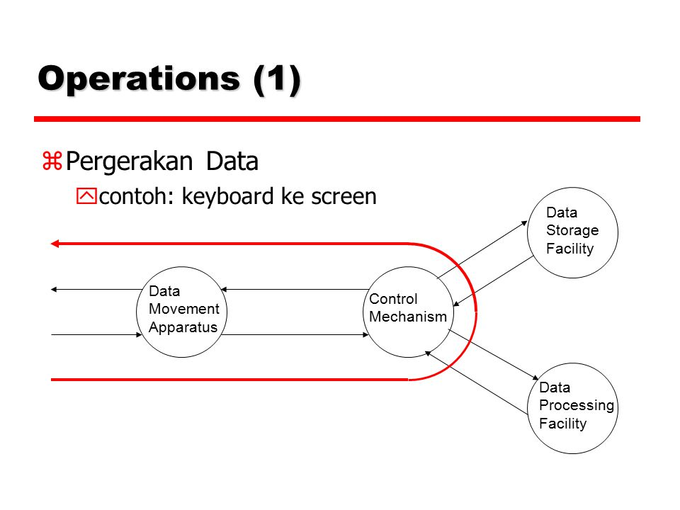 Operations (1) ‏  Pergerakan Data  contoh: keyboard ke screen Data Movement Apparatus Control Mechanism Data Storage Facility Data Processing Facili