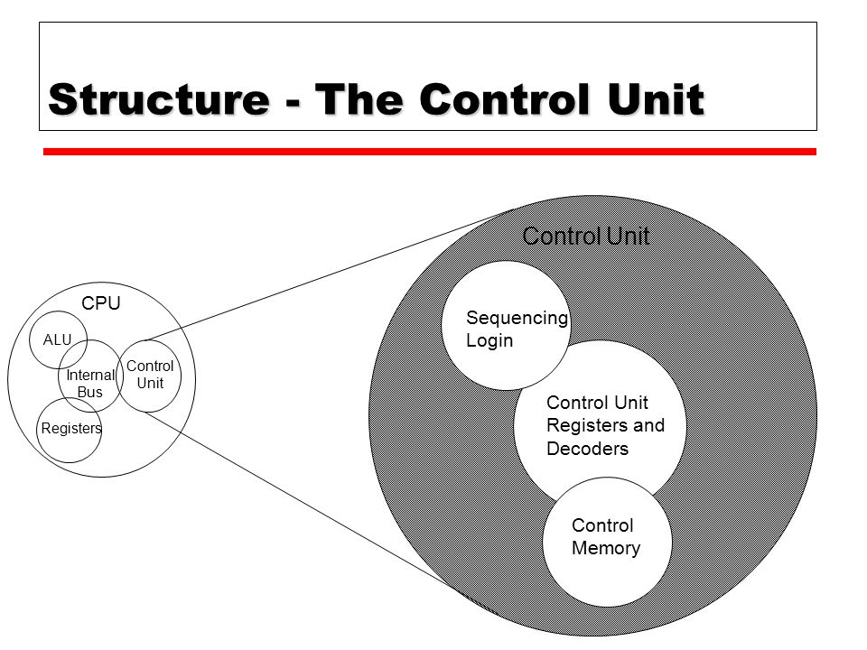 Structure - The Control Unit CPU Control Memory Control Unit Registers and Decoders Sequencing Login Control Unit ALU Registers Internal Bus Control U