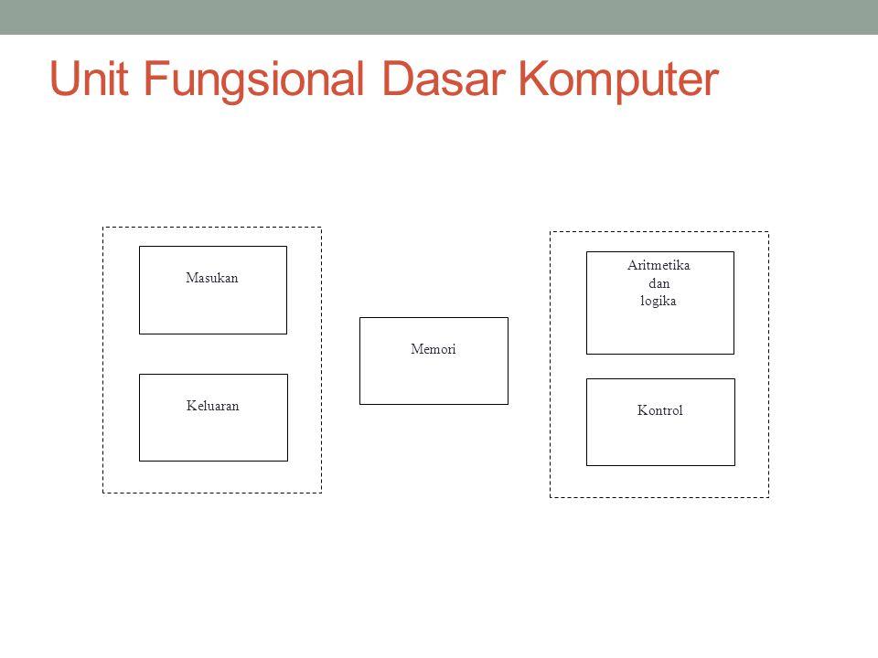 Unit Fungsional Dasar Komputer Masukan Keluaran Memori Aritmetika dan logika Kontrol