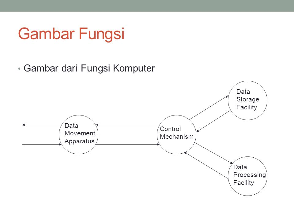 Operasi (1) Fungsi Operasi Pemindahan Data Contoh : keyboard ke screen Data Movement Apparatus Control Mechanism Data Storage Facility Data Processing Facility