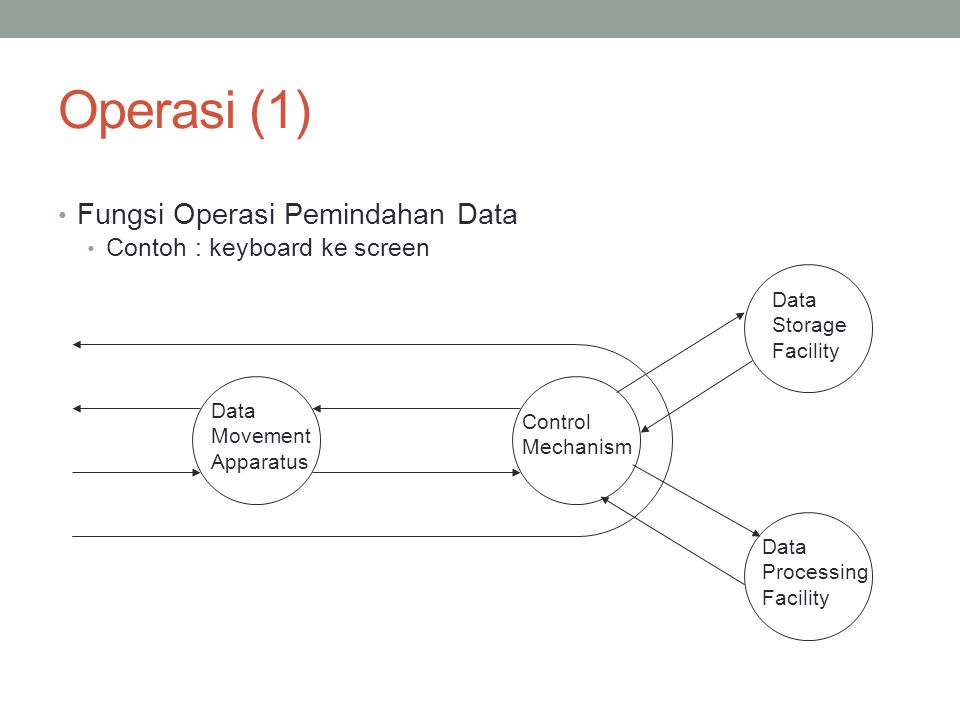 Operasi (2) Fungsi Operasi Penyimpanan Data contoh : Internet download to disk Data Movement Apparatus Control Mechanism Data Storage Facility Data Processing Facility