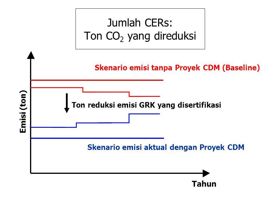 Jumlah CERs: Ton CO 2 yang direduksi Skenario emisi tanpa Proyek CDM (Baseline) Skenario emisi aktual dengan Proyek CDM Ton reduksi emisi GRK yang dis