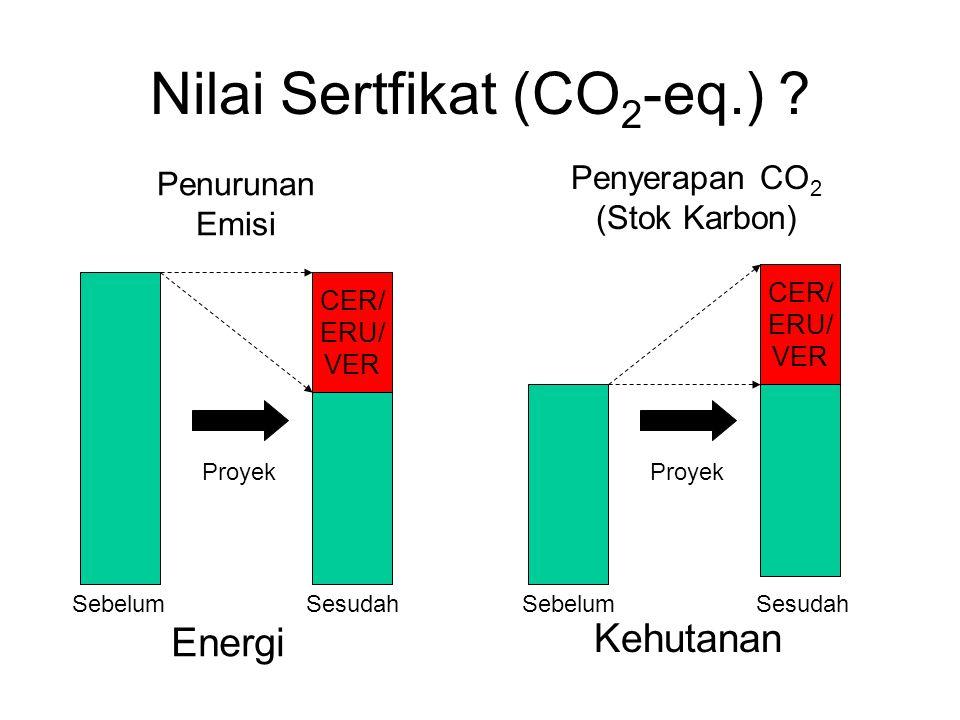 Proyek Sesudah Nilai Sertfikat (CO 2 -eq.) ? CER/ ERU/ VER Proyek SebelumSesudah Energi Penurunan Emisi Sebelum Penyerapan CO 2 (Stok Karbon) Kehutana