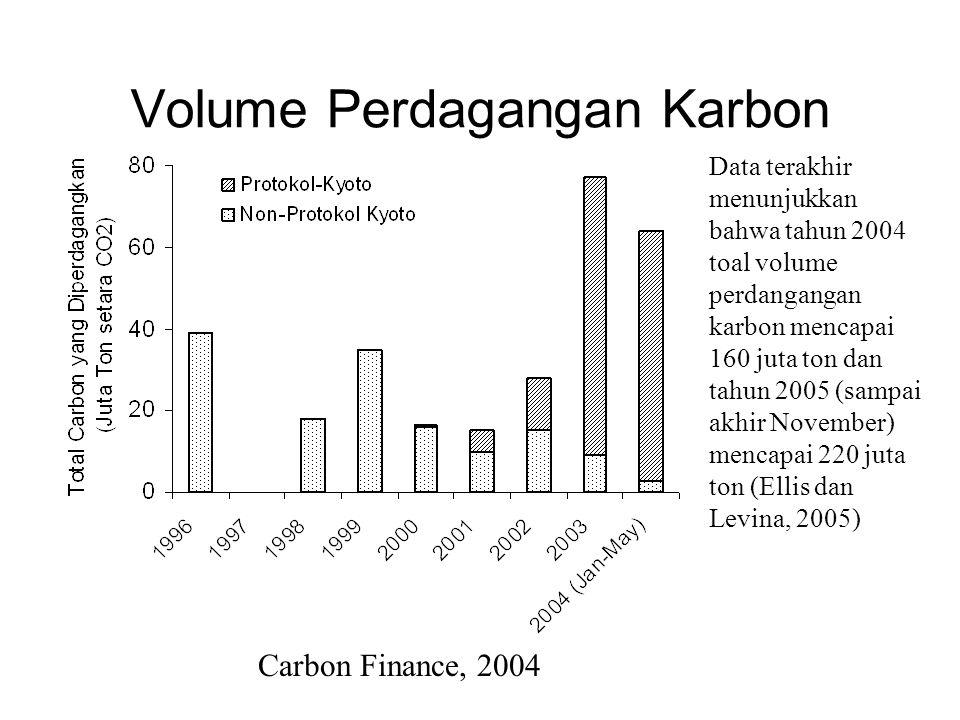 Volume Perdagangan Karbon Data terakhir menunjukkan bahwa tahun 2004 toal volume perdangangan karbon mencapai 160 juta ton dan tahun 2005 (sampai akhi