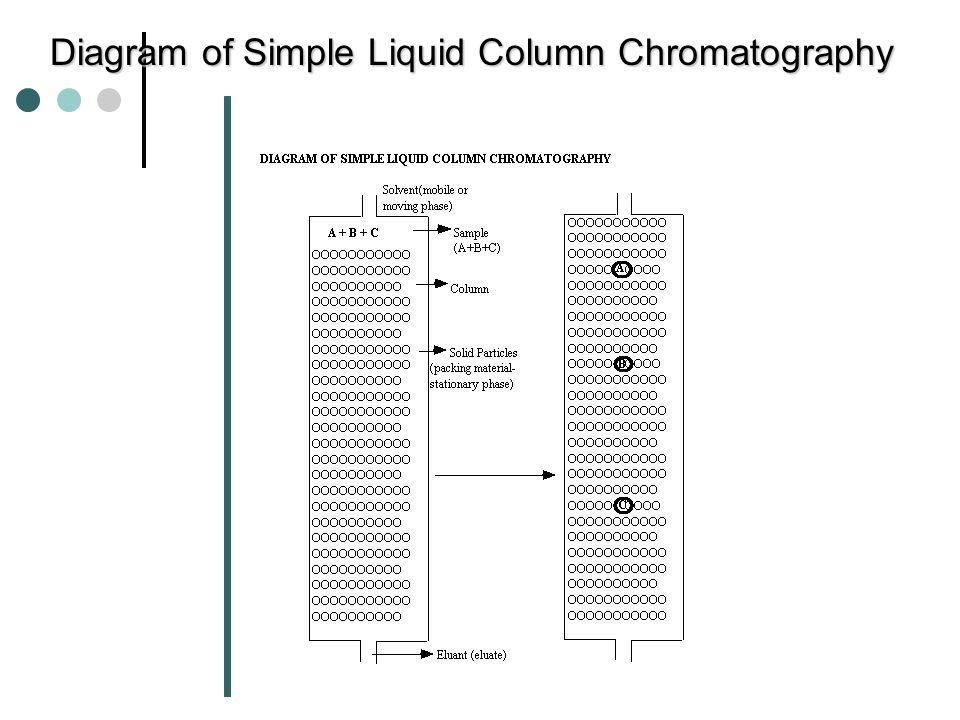 Reverse Phase Column Chromatography….