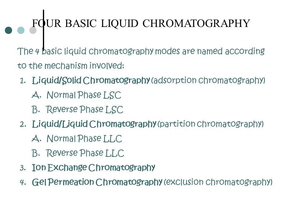 Diagram of Simple Liquid Column Chromatography