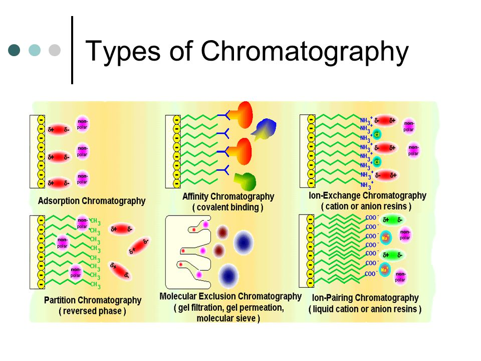 The 4 basic liquid chromatography modes are named according to the mechanism involved: 1.Liquid/Solid Chromatography (adsorption chromatography) A.Normal Phase LSC B.Reverse Phase LSC 2.Liquid/Liquid Chromatography (partition chromatography) A.Normal Phase LLC B.Reverse Phase LLC 3.Ion Exchange Chromatography 4.Gel Permeation Chromatography (exclusion chromatography) FOUR BASIC LIQUID CHROMATOGRAPHY