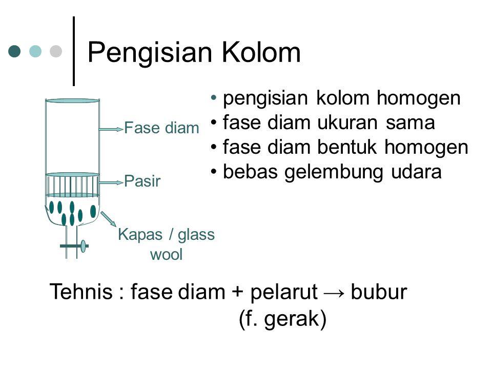 Pengisian Kolom Fase diam Pasir Kapas / glass wool pengisian kolom homogen fase diam ukuran sama fase diam bentuk homogen bebas gelembung udara Tehnis : fase diam + pelarut → bubur (f.