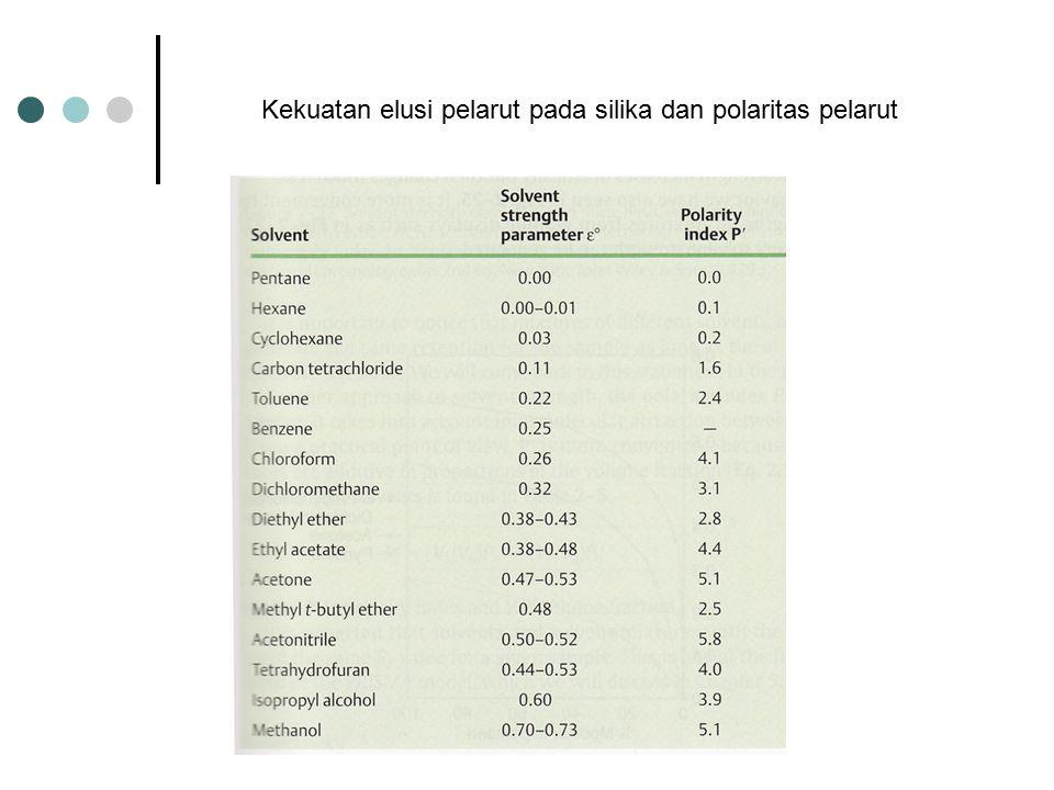 SOLVENTS Polar Solvents Water > Methanol > Acetonitrile > Ethanol > Oxydipropionitrile Non-polar Solvents N-Decane > N-Hexane > N-Pentane > Cyclohexan
