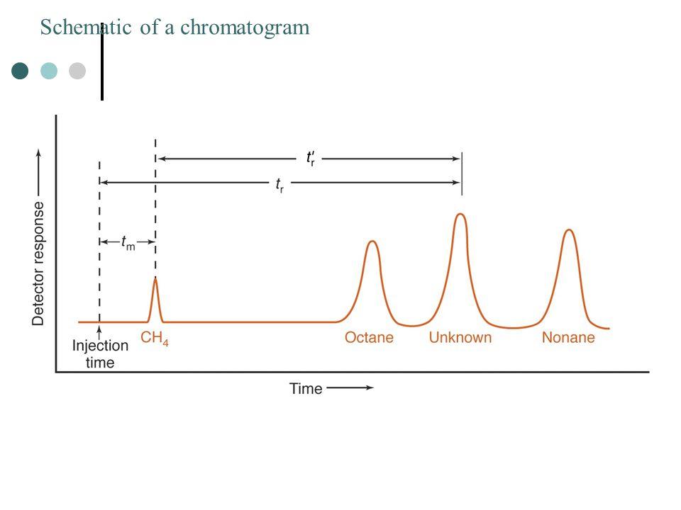 Kekuatan elusi pelarut pada silika dan polaritas pelarut