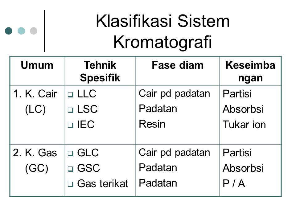 Klasifikasi Sistem Kromatografi UmumTehnik Spesifik Fase diamKeseimba ngan 1.
