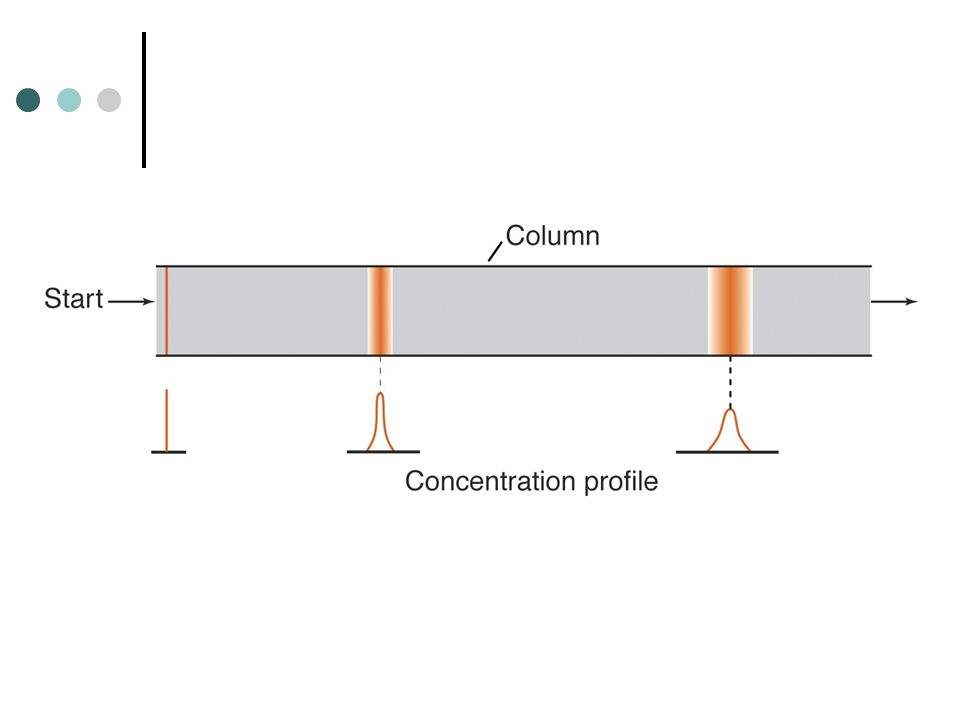Theories of Elution Chromatography some zone broadening zone separation
