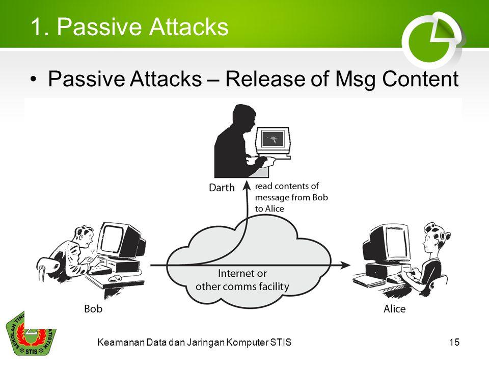 1. Passive Attacks Passive Attacks – Release of Msg Content Keamanan Data dan Jaringan Komputer STIS15