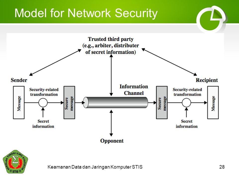 Model for Network Security Keamanan Data dan Jaringan Komputer STIS28