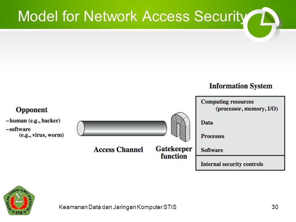 Model for Network Access Security Keamanan Data dan Jaringan Komputer STIS30