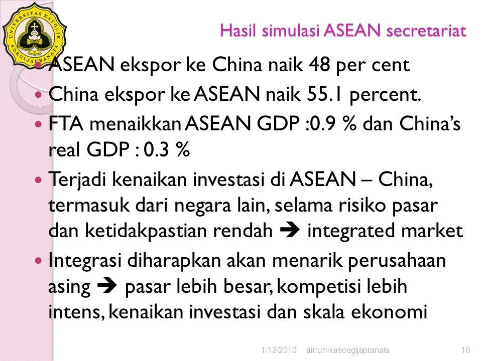 Hasil simulasi ASEAN secretariat ASEAN ekspor ke China naik 48 per cent China ekspor ke ASEAN naik 55.1 percent. FTA menaikkan ASEAN GDP :0.9 % dan Ch