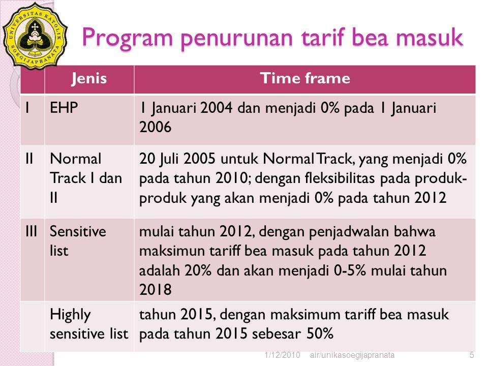 Program penurunan tarif bea masuk JenisTime frame IEHP1 Januari 2004 dan menjadi 0% pada 1 Januari 2006 IINormal Track I dan II 20 Juli 2005 untuk Nor