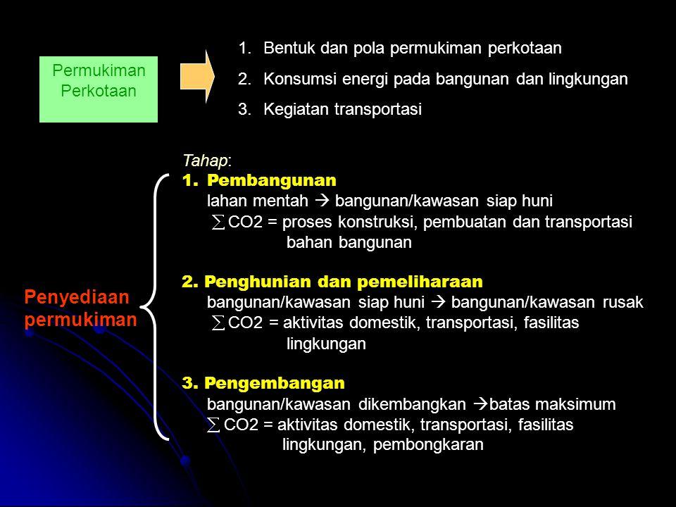 Permukiman Perkotaan 1.Bentuk dan pola permukiman perkotaan 2.Konsumsi energi pada bangunan dan lingkungan 3.Kegiatan transportasi Penyediaan permukiman Tahap: 1.Pembangunan lahan mentah  bangunan/kawasan siap huni  CO2 = proses konstruksi, pembuatan dan transportasi bahan bangunan 2.