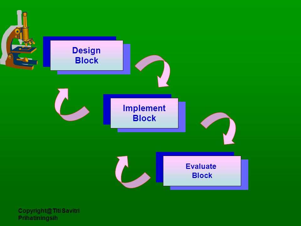 Design Block Implement Block Evaluate Block