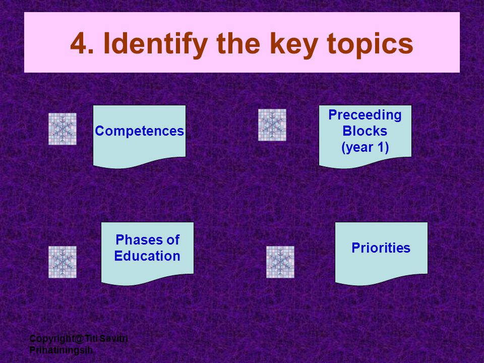 Copyright@Titi Savitri Prihatiningsih 4. Identify the key topics Competences Preceeding Blocks (year 1) Phases of Education Priorities