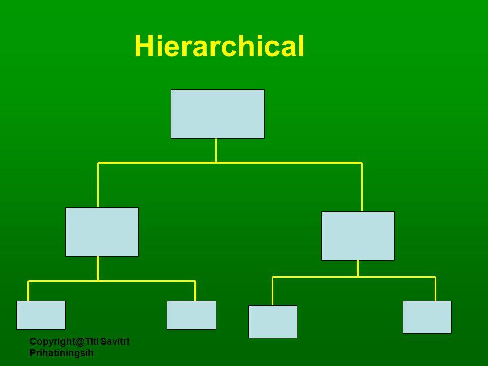 Copyright@Titi Savitri Prihatiningsih Hierarchical