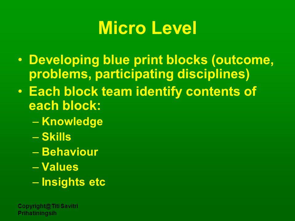 Copyright@Titi Savitri Prihatiningsih Curriculum Macro Year/phase Meso Block/module/unit Micro Three levels of curriculum design