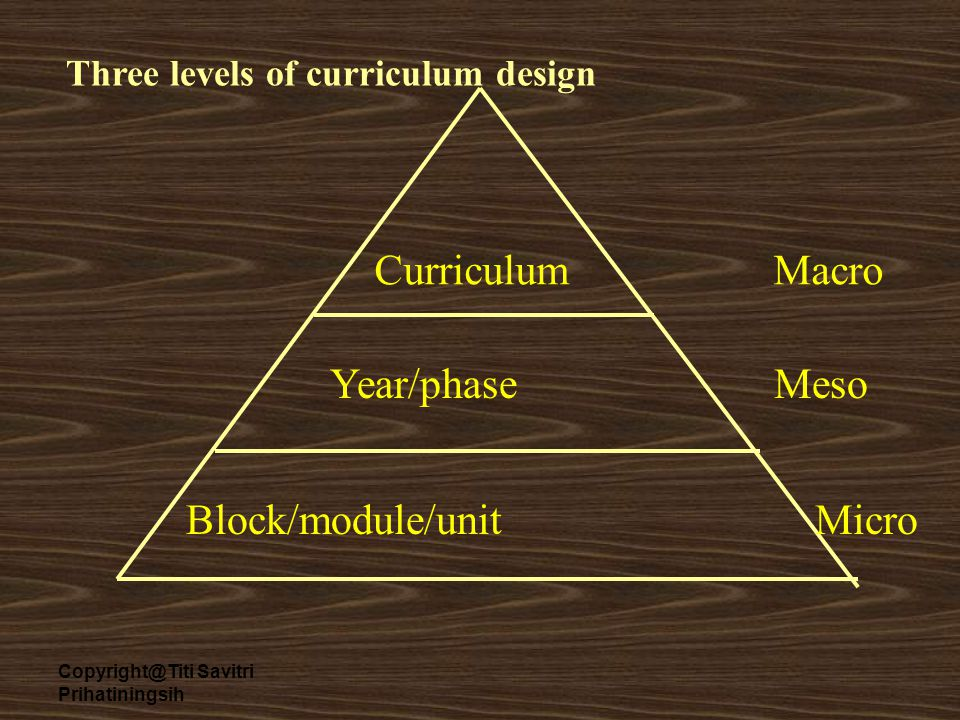 Copyright@Titi Savitri Prihatiningsih Curriculum Macro Year/phase Meso Block/module/unit Micro Three levels of curriculum design
