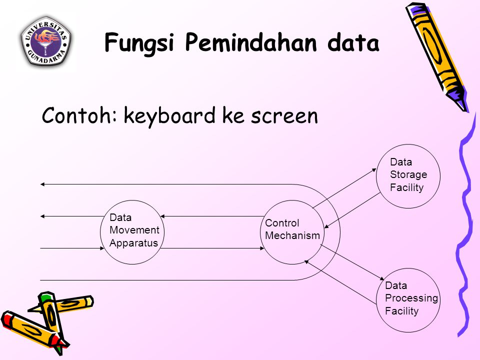 Fungsi Pemindahan data Contoh: keyboard ke screen Data Movement Apparatus Control Mechanism Data Storage Facility Data Processing Facility