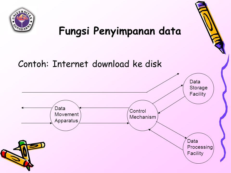 Fungsi Penyimpanan data Contoh: Internet download ke disk Data Movement Apparatus Control Mechanism Data Storage Facility Data Processing Facility