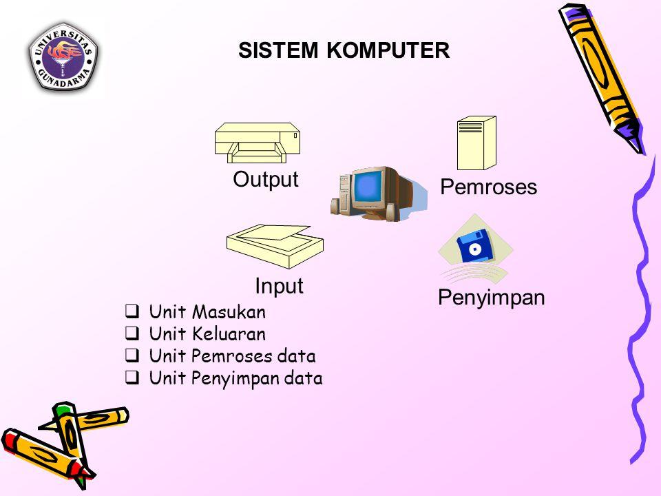 Output Input Pemroses Penyimpan SISTEM KOMPUTER  Unit Masukan  Unit Keluaran  Unit Pemroses data  Unit Penyimpan data