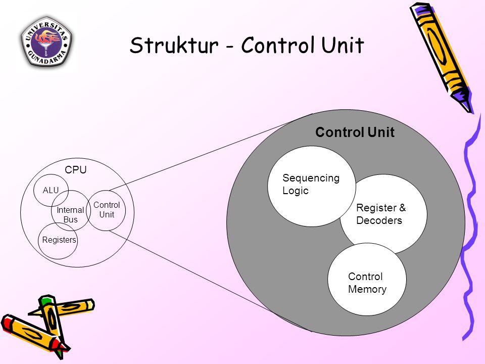 Control Memory Sequencing Logic Control Unit ALU Registers Internal Bus Control Unit Register & Decoders Struktur - Control Unit