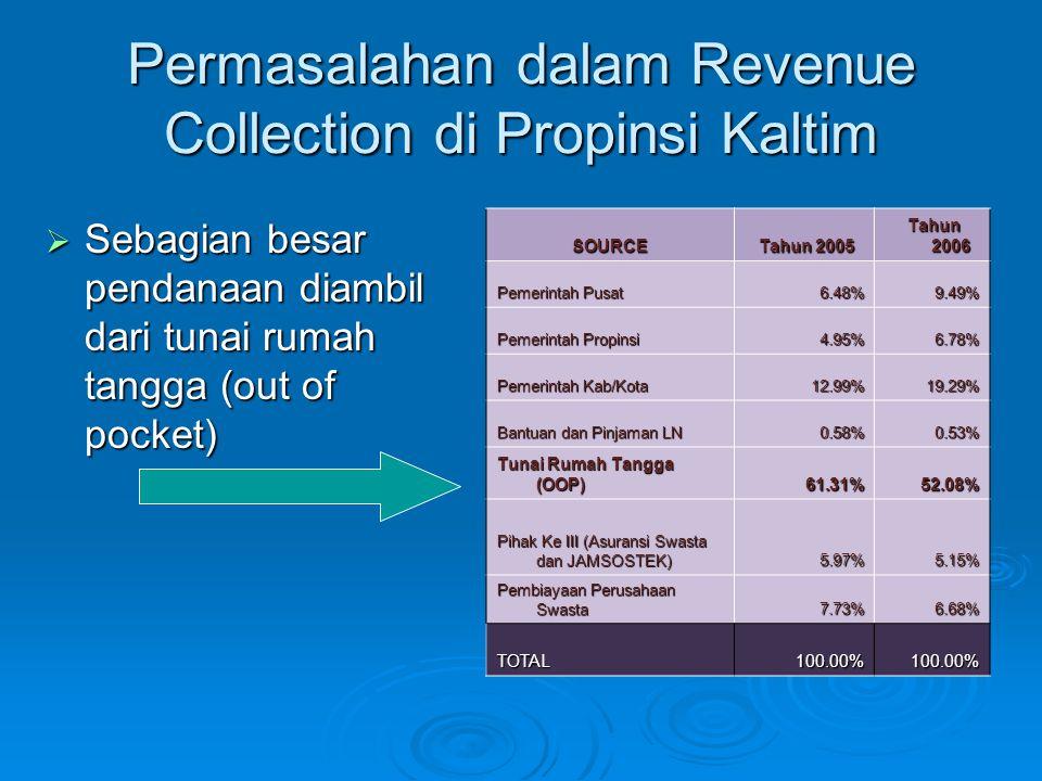 Permasalahan dalam Revenue Collection di Propinsi Kaltim  Sebagian besar pendanaan diambil dari tunai rumah tangga (out of pocket) SOURCE Tahun 2005