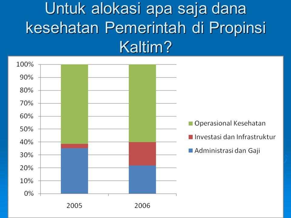 Untuk alokasi apa saja dana kesehatan Pemerintah di Propinsi Kaltim?