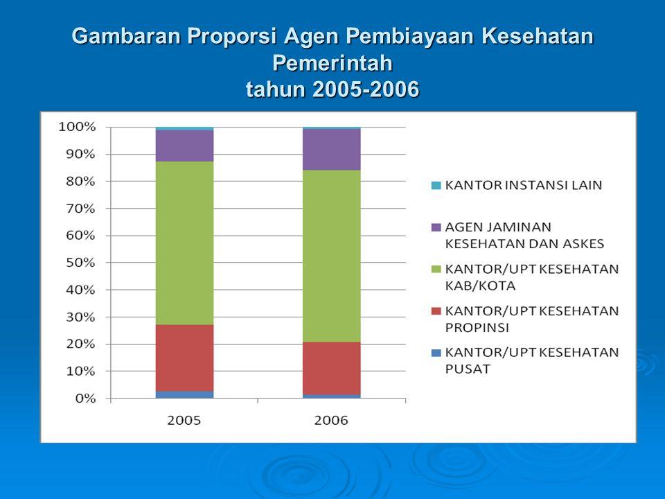 Gambaran Proporsi Agen Pembiayaan Kesehatan Pemerintah tahun 2005-2006