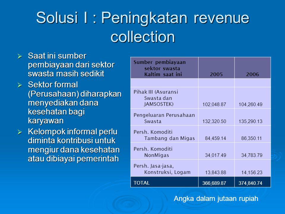 Solusi I : Peningkatan revenue collection  Saat ini sumber pembiayaan dari sektor swasta masih sedikit  Sektor formal (Perusahaan) diharapkan menyed
