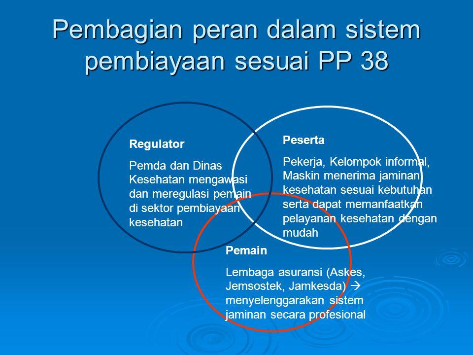 Pembagian peran dalam sistem pembiayaan sesuai PP 38 Regulator Pemda dan Dinas Kesehatan mengawasi dan meregulasi pemain di sektor pembiayaan kesehata