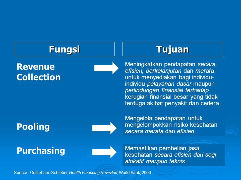 FungsiTujuan Revenue Collection Pooling Purchasing Meningkatkan pendapatan secara efisien, berkelanjutan dan merata untuk menyediakan bagi individu- i