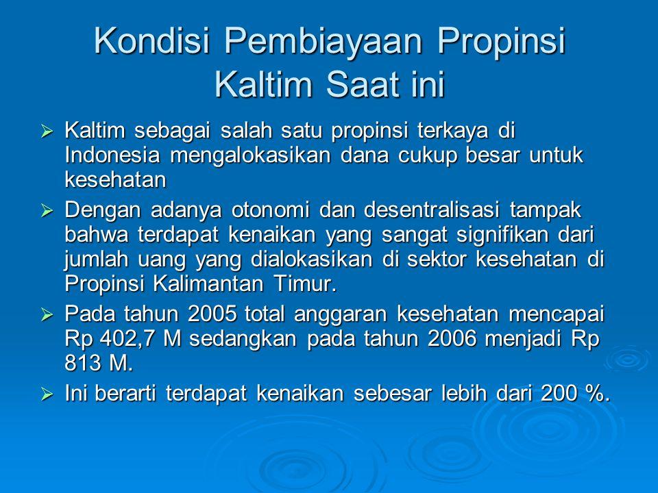 Kondisi Pembiayaan Propinsi Kaltim Saat ini  Kaltim sebagai salah satu propinsi terkaya di Indonesia mengalokasikan dana cukup besar untuk kesehatan