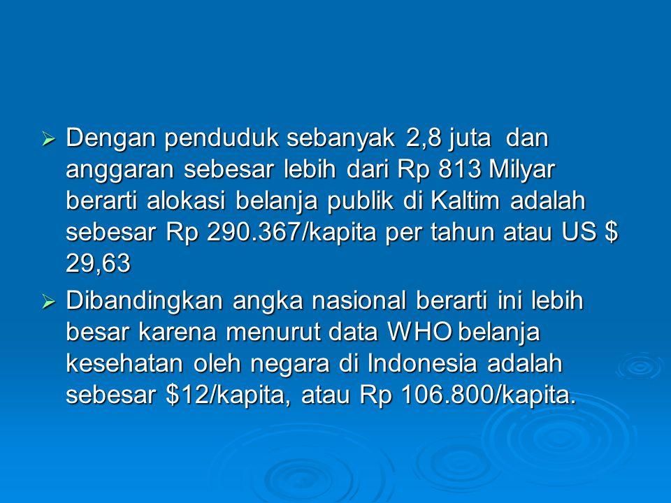  Dengan penduduk sebanyak 2,8 juta dan anggaran sebesar lebih dari Rp 813 Milyar berarti alokasi belanja publik di Kaltim adalah sebesar Rp 290.367/k