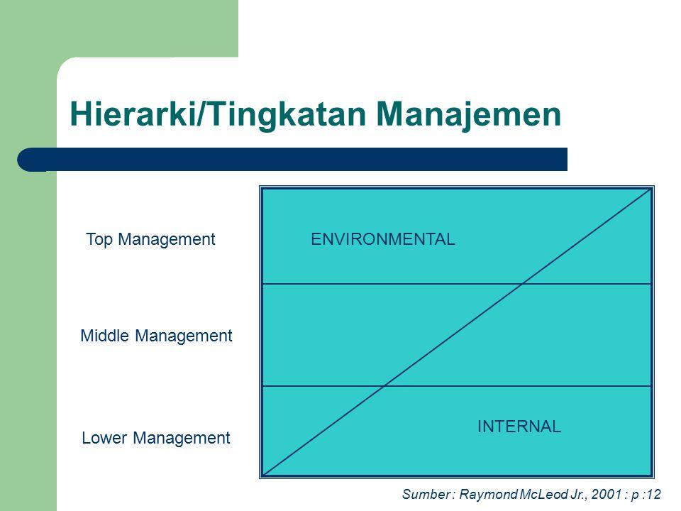 Hierarki/Tingkatan Manajemen ENVIRONMENTAL INTERNAL Top Management Middle Management Lower Management Sumber : Raymond McLeod Jr., 2001 : p :12