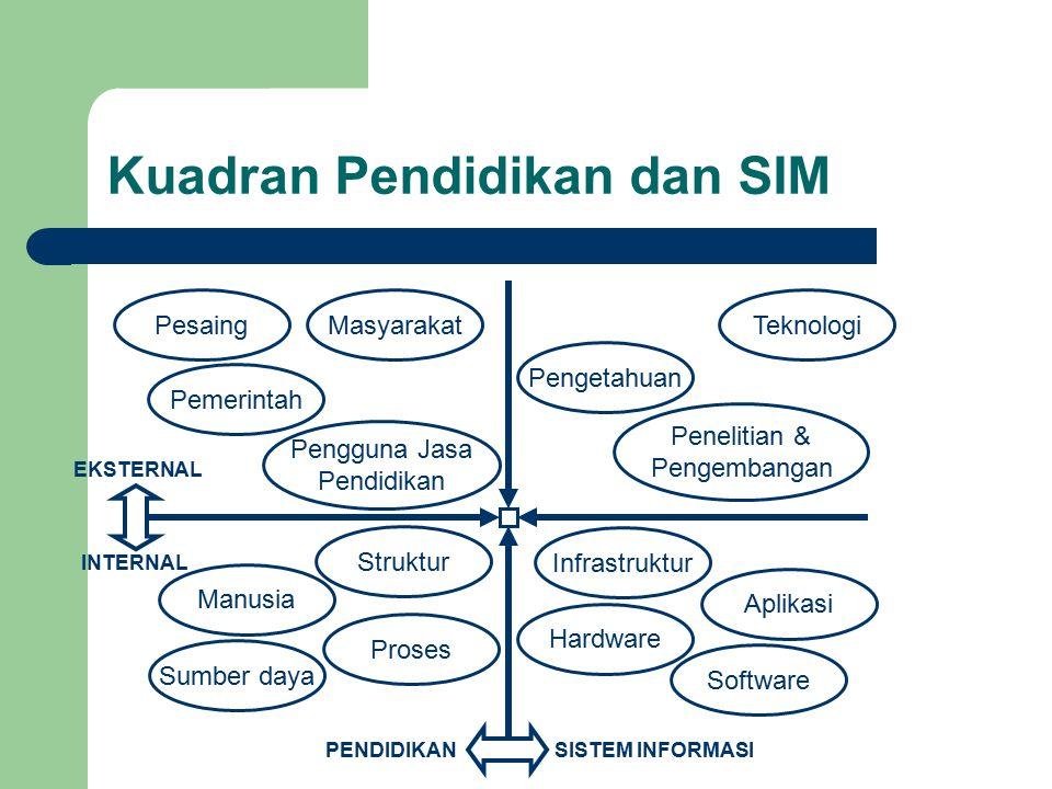 Kuadran Pendidikan dan SIM MasyarakatPesaing Pemerintah Pengguna Jasa Pendidikan Teknologi Pengetahuan Penelitian & Pengembangan Struktur Manusia Pros